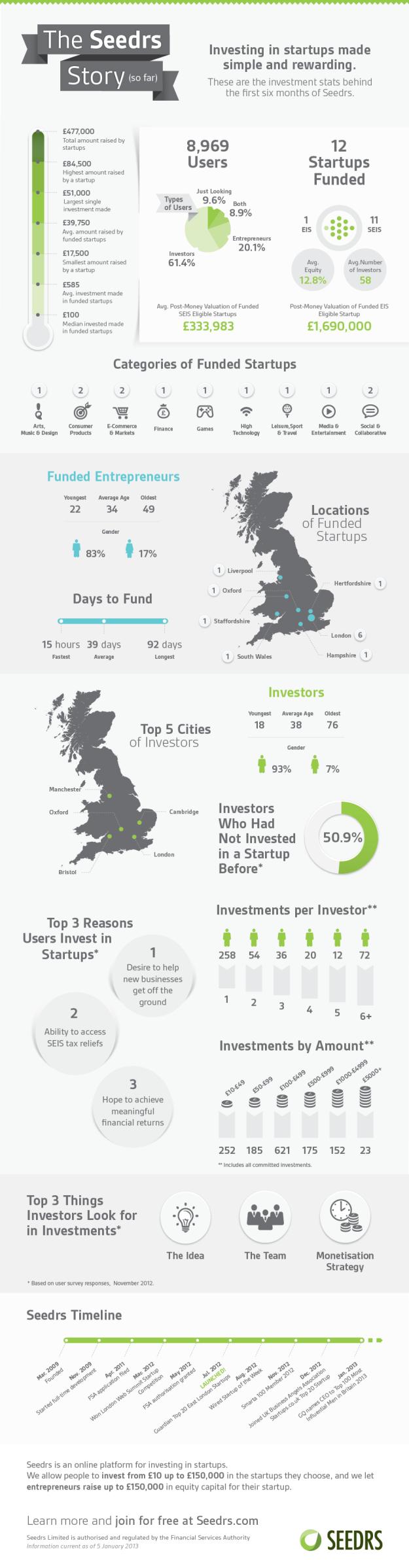 Seedrs Online Startup Investing Jan. 13